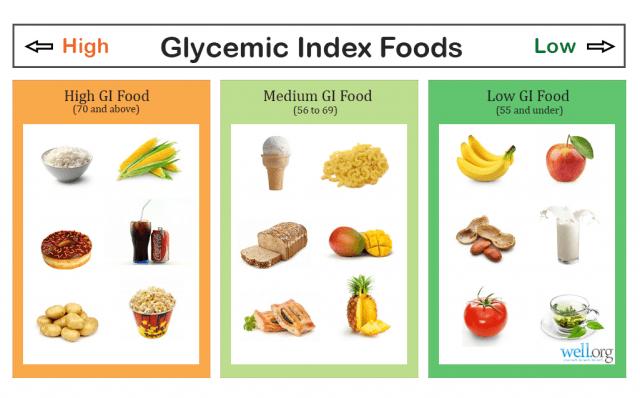 Τι είναι ο γλυκαιμικός δείκτης, Παπικινού Σοφία Κλινικός Διαιτολόγος Διατροφολόγος MSc